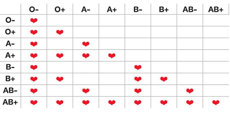 Hoe weet je welke bloedgroep je hebt?